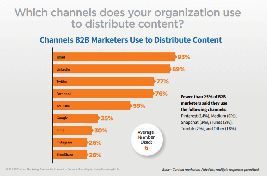 B2B Marketers Content Distribution