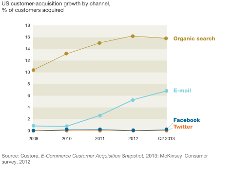 Email is 40 times more effective for customer acquisition
