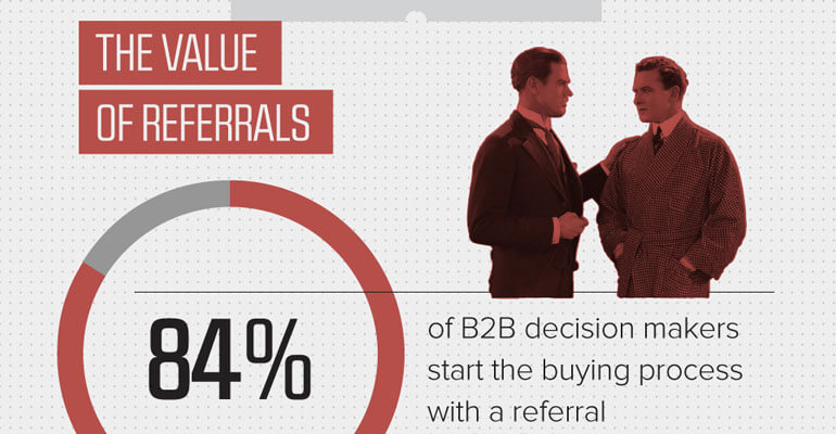 referral marketing value