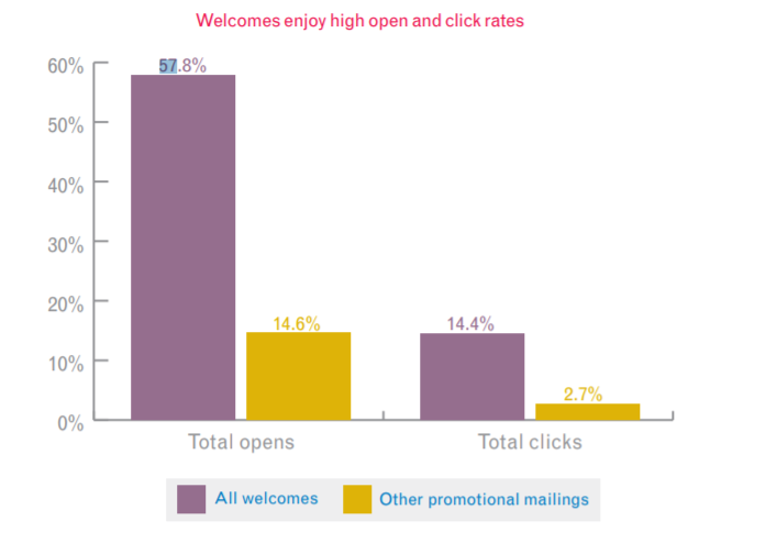 high email open and click rates