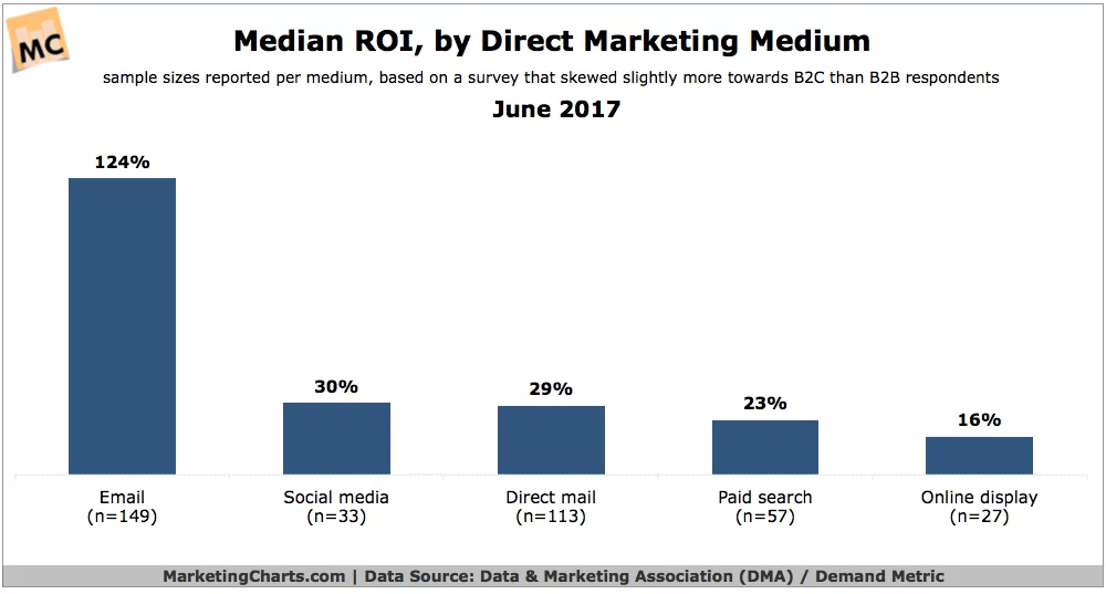 Direct Marketing Medium