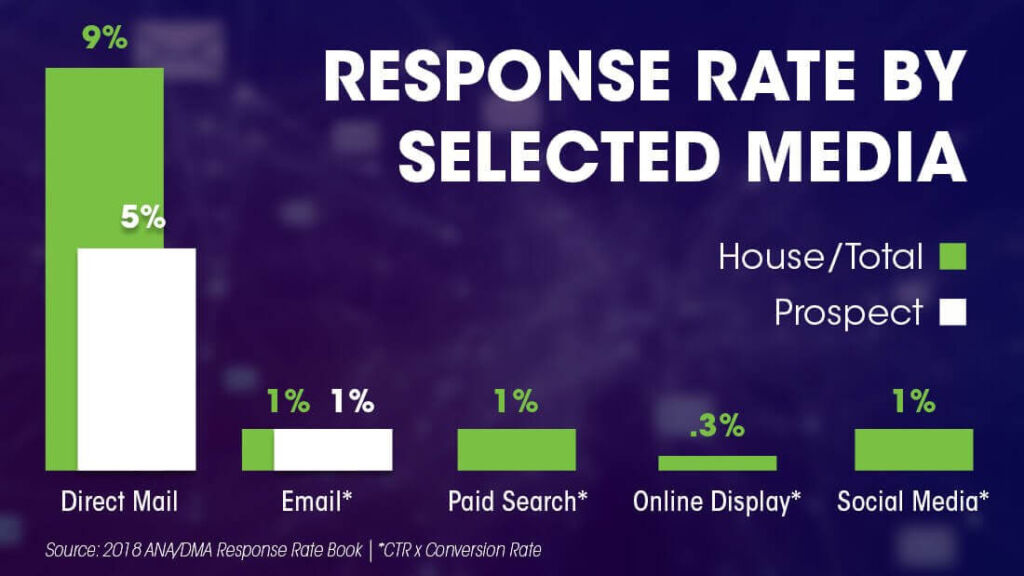 Direct Mail Marketing Response Rates