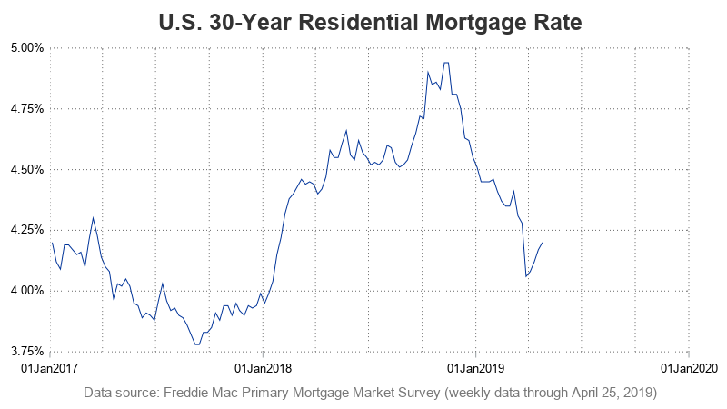 US 30 year Residential Mortgage Rate