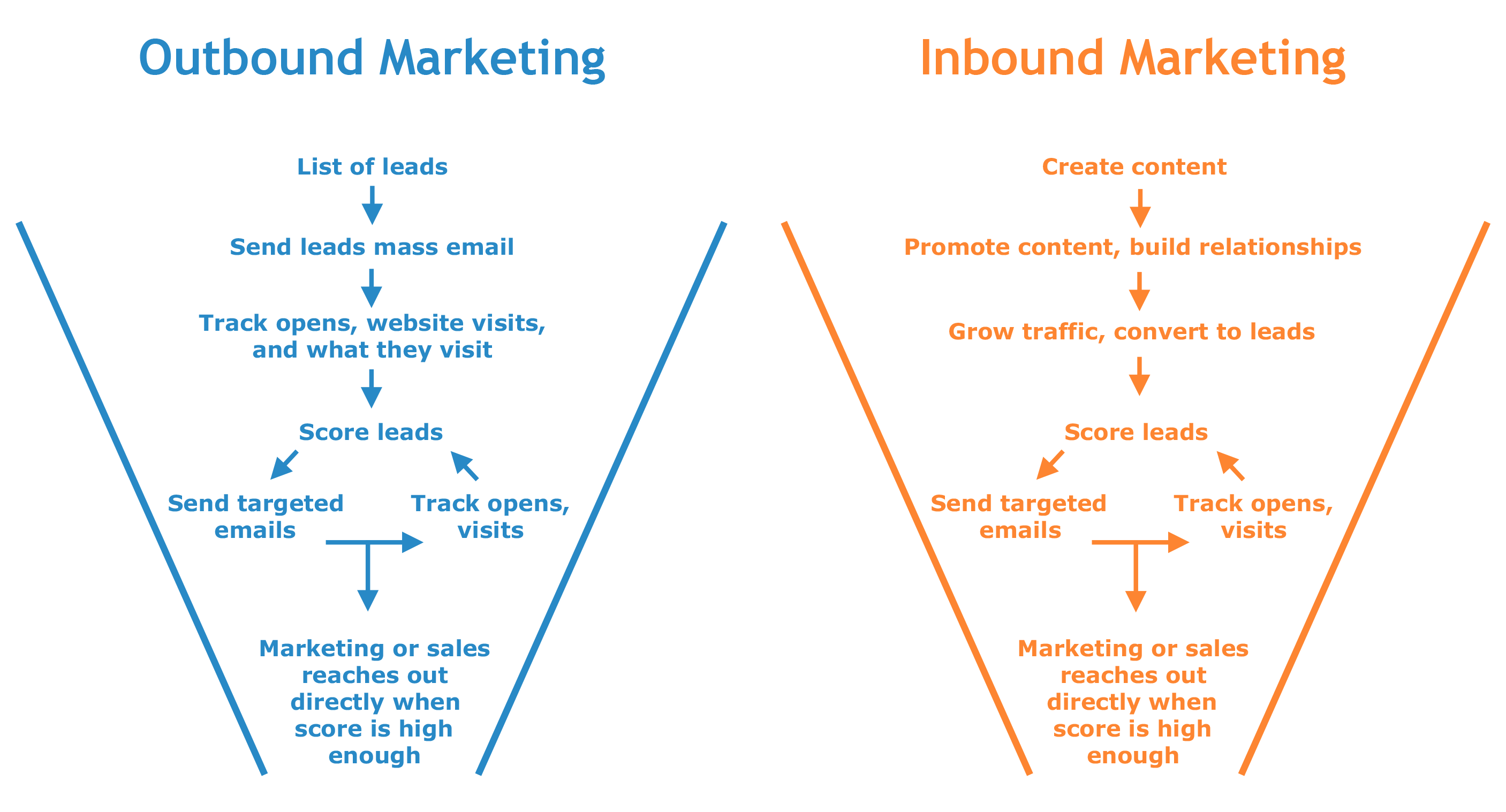 outbound vs inbound sales lead generation