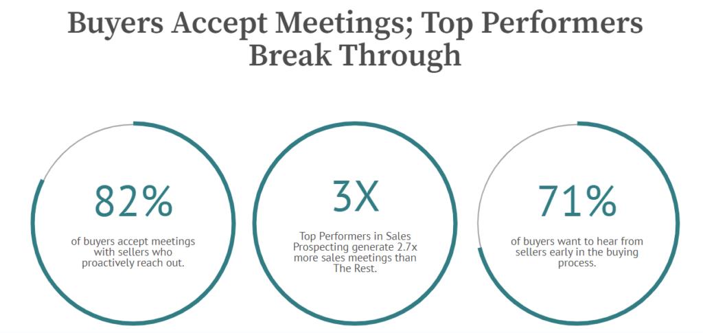 % of buyers accept meetings