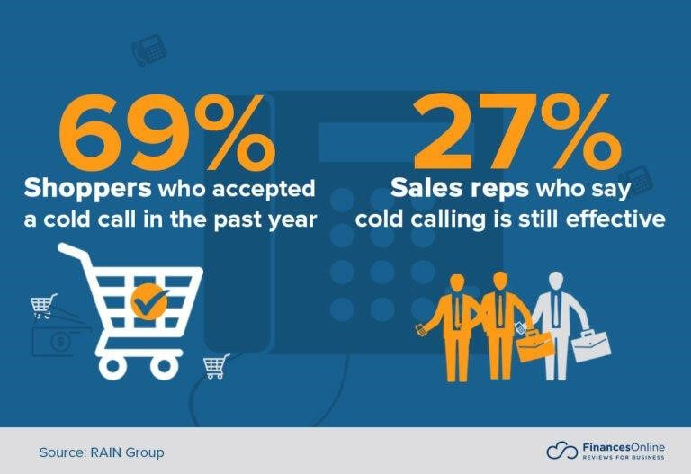 effectiveness of cold calling by sales reps