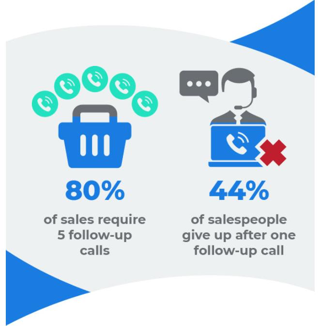 followup stats