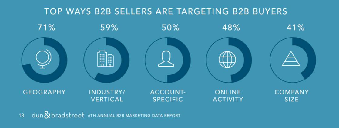 2 Way B2B Seller Targeting B2B Buyer   SLN-Solutions