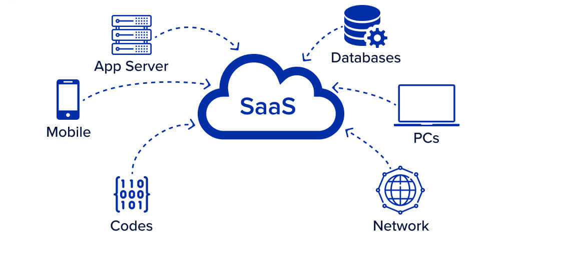 What is SaaS?   SLN-Solutions