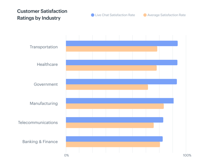 Customer Satisfaction Rating By Industry   SLN-Solutions