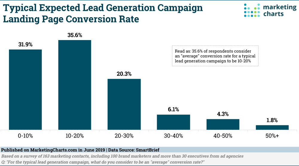 Typical Lead Conversion Campaign | SLN-Solutions