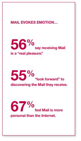 Mail Evokes Emotion | SLN-Solutions